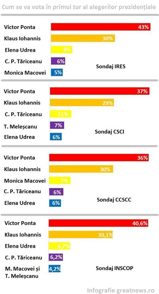 vot alegeri graf