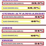 Sondaje alegeri prezidențiale
