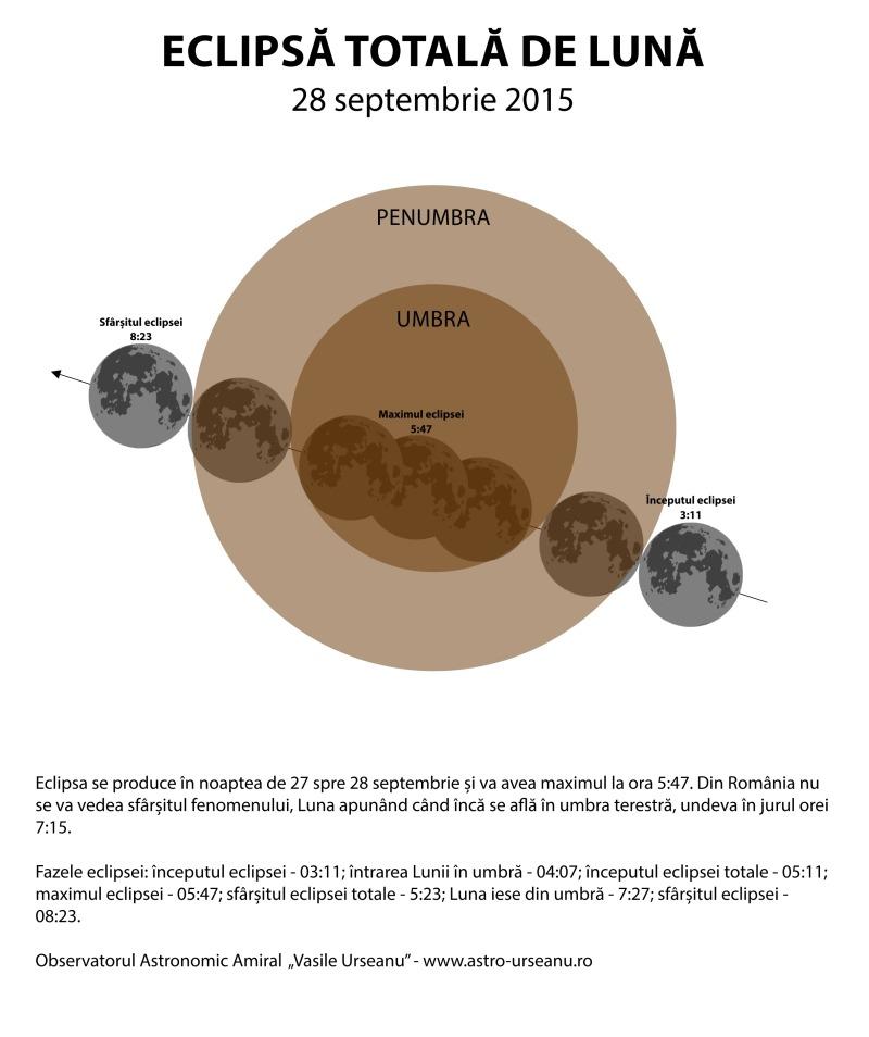 """Momentele desfășurării eclipsei totale de Lună din 28 septembrie 2015. Sursa: Observatorul Astronomic """"Amiral Vasile Urseanu"""""""