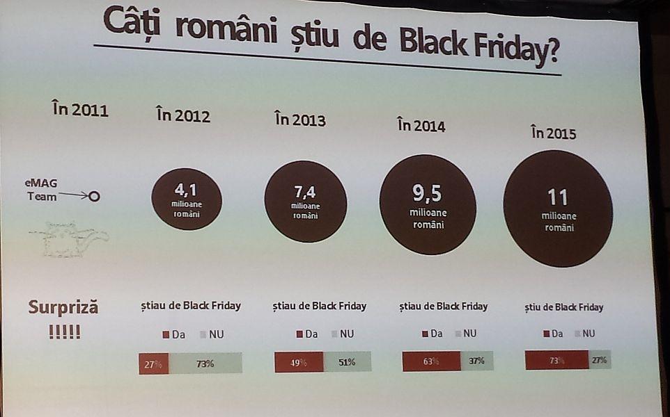 eMAG a făcut un studiu cu privire la Vinerea Neagră