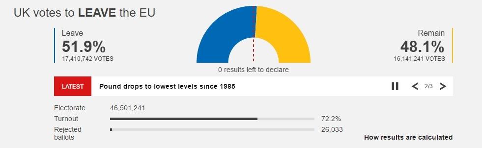 referendum marea britanie rezultate finale