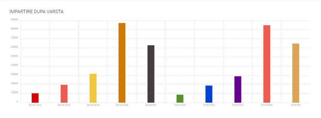 alegeri parlamentare 2016 împărțirea pe vârste a votanților
