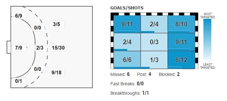 Cifrele Cristinei Neagu la Euro 2016 după primele cinci meciuri. Grafic: swe2016.ehf-euro.com