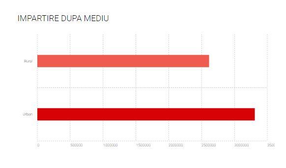 alegeri parlamentare 2016 împărțire pe mediu