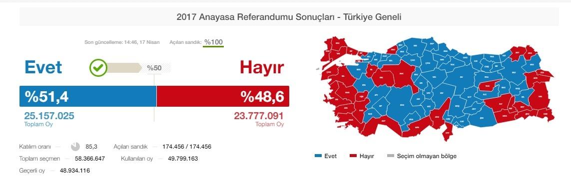 turcia erdogan referendum