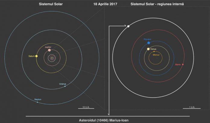 Doi asteroizi din sistemul solar au primit nume românești (Foto: ROSA)