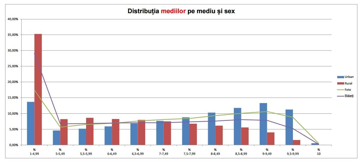 promovabilitate evaluare națională 2017