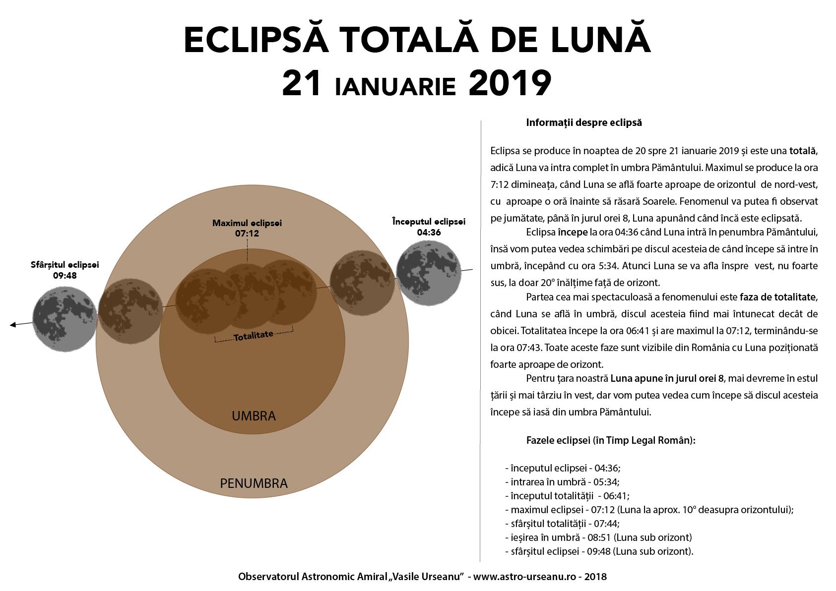eclipsa totală de lună 21 ianuarie 2019