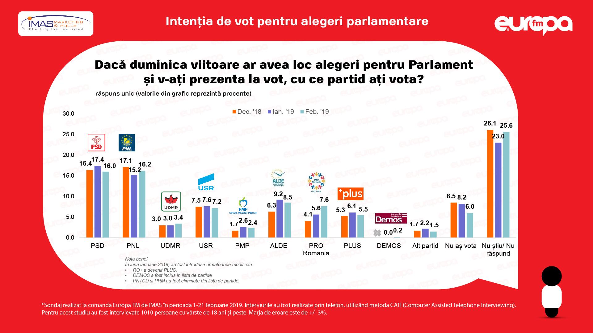 sondaj de opinie imas europa fm