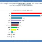 sondaj de opinie încredere politicieni