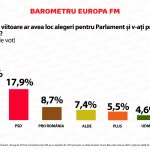 SURSA: Europa FM
