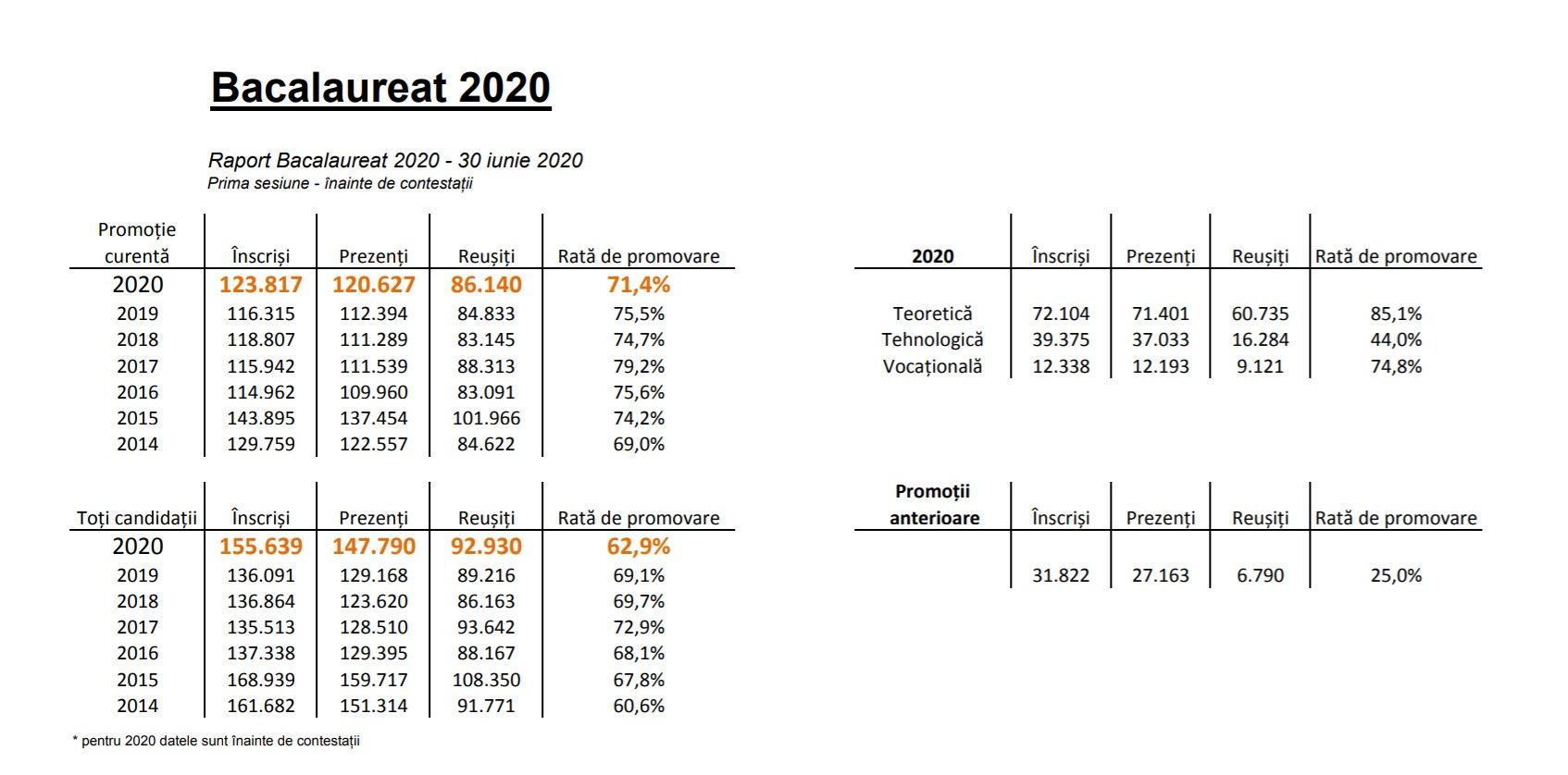 rata de promovare 2020