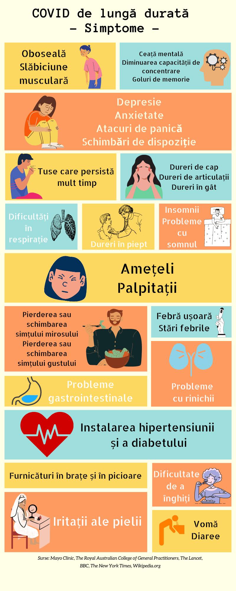 Simptome COVID pe termen lung