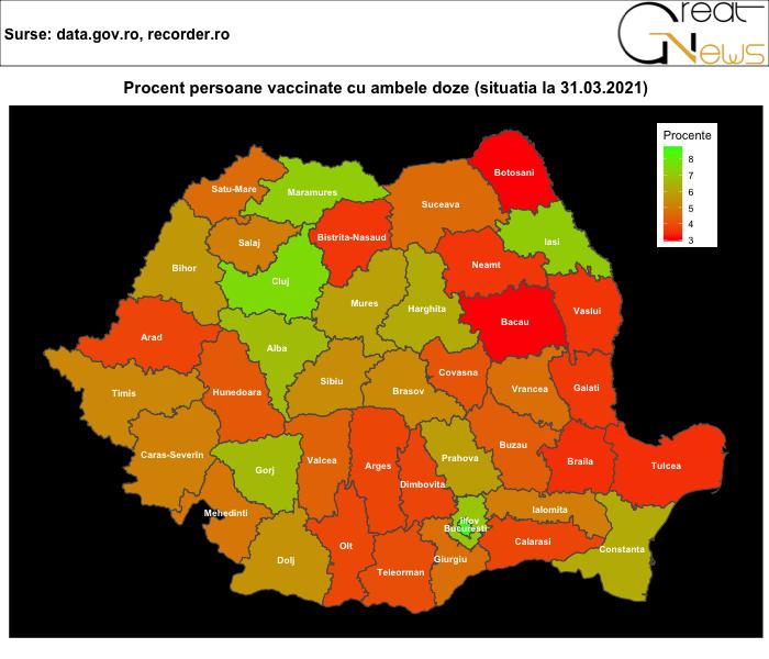 vaccinare românia top județe grafic 2 doze