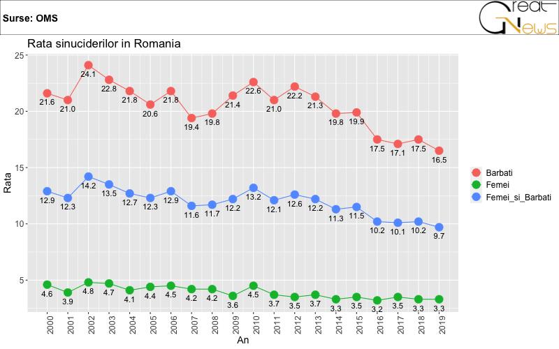 rata sinuciderilor în românia